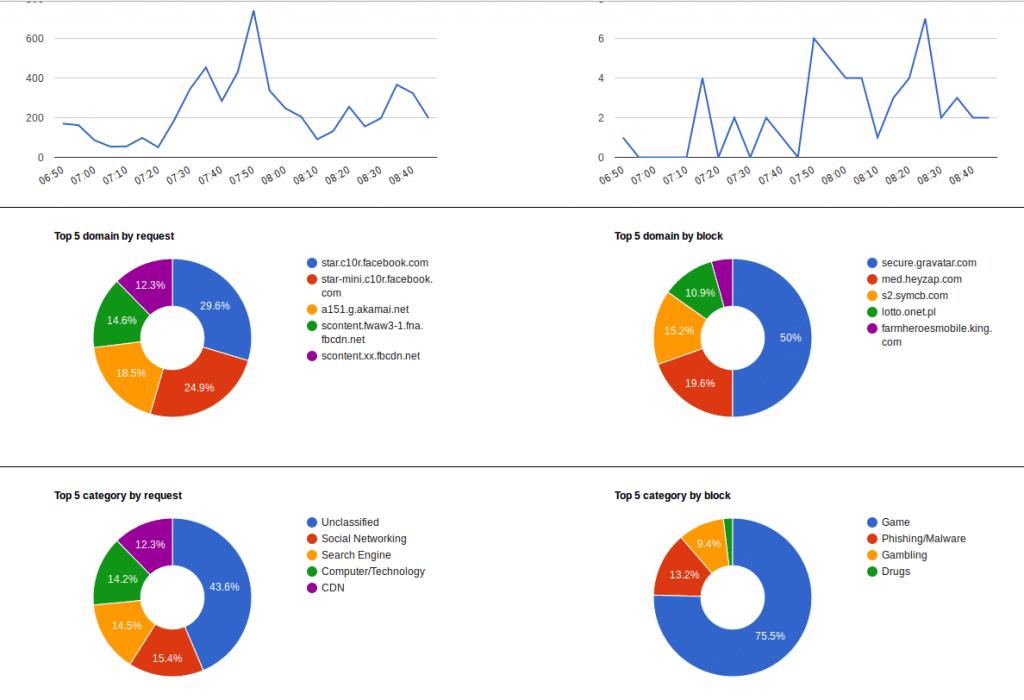 interfejs NxFilter - statystyki