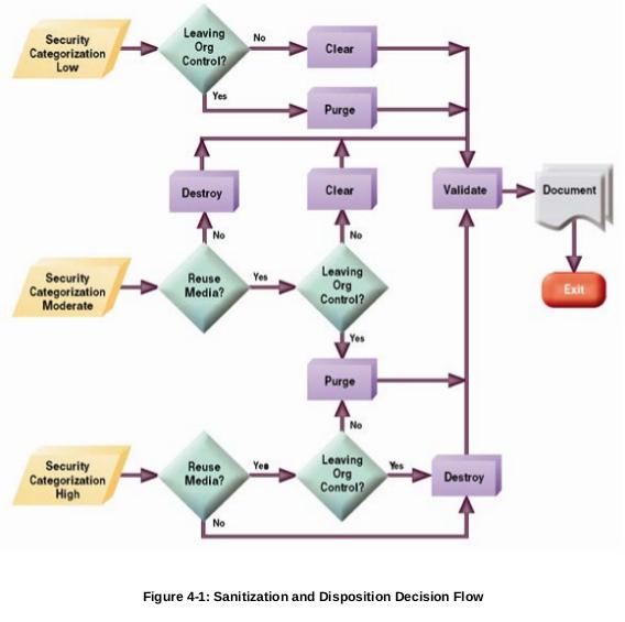 bezpiecze usuwanie danych NIST 800-88