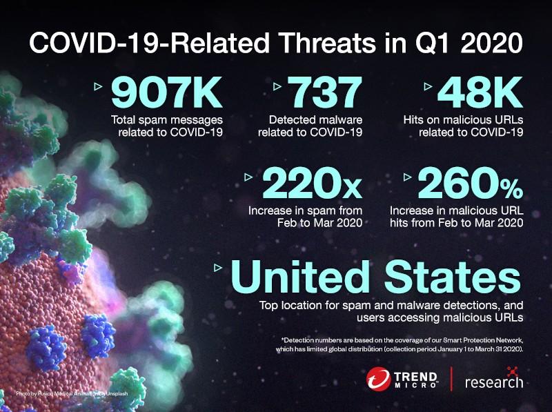 Statystyki Trend Micro dot. zagrożeń związanych z COVID-19