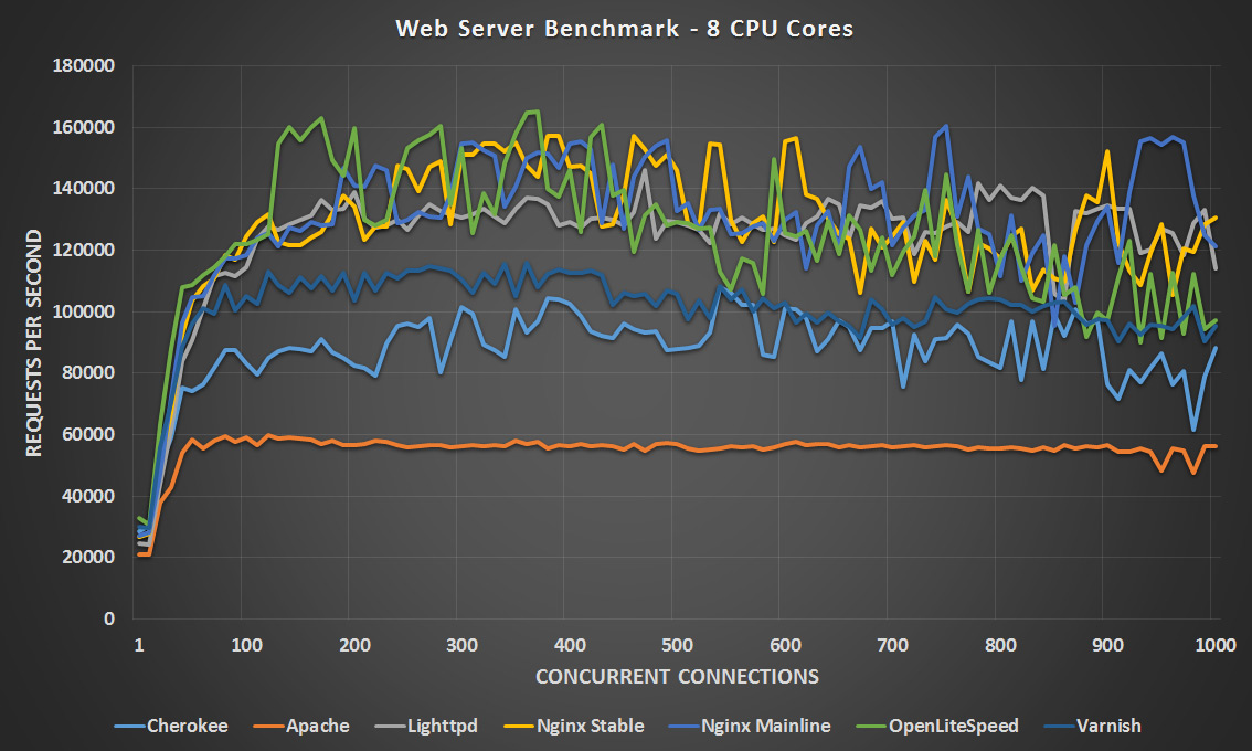 wydajność serwera www