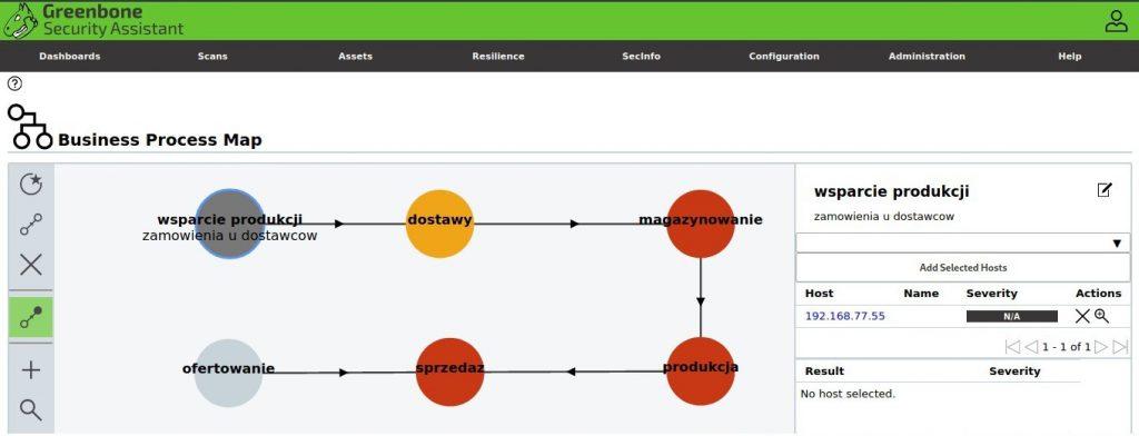 skanowanie podatności - mapa procesów