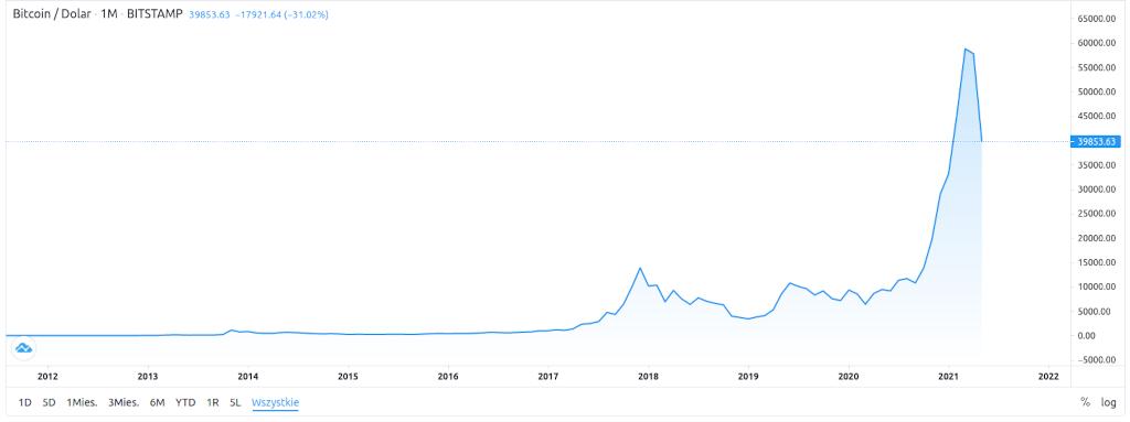 Wahania kursu BTC w ciągu 10 lat